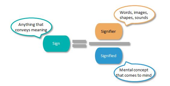 semiotics-diagram